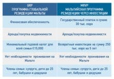 сравнение резидентских программ